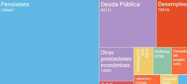 Pressupostos generals de l'estat 2017. Aspectes Fiscals